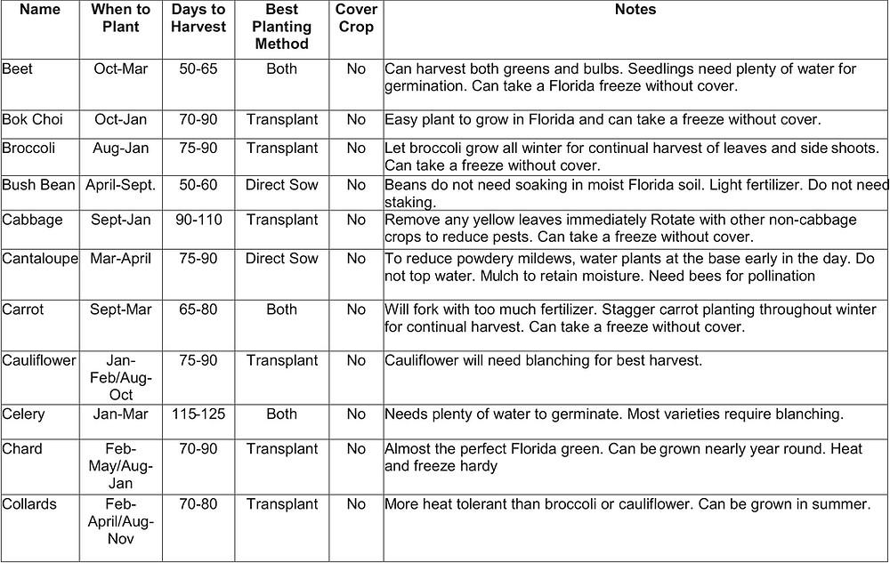plant chart1.