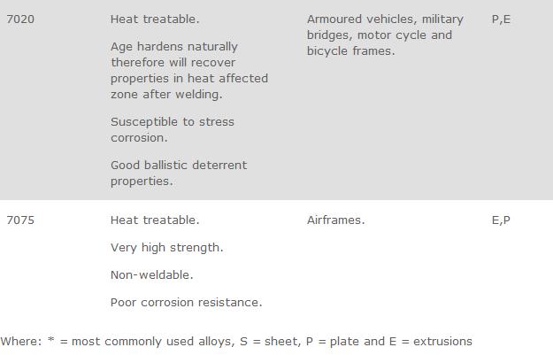 heat affected zone properties