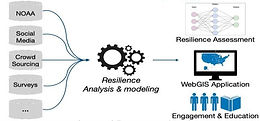 Integrated disaster citizen science, education and engagement: a customized resilience inference measurement (CRIM) framework