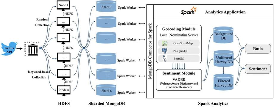 Twitter data mining framework