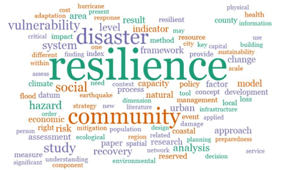 Word cloud derived from the abstracts of the reviewed 174 articles