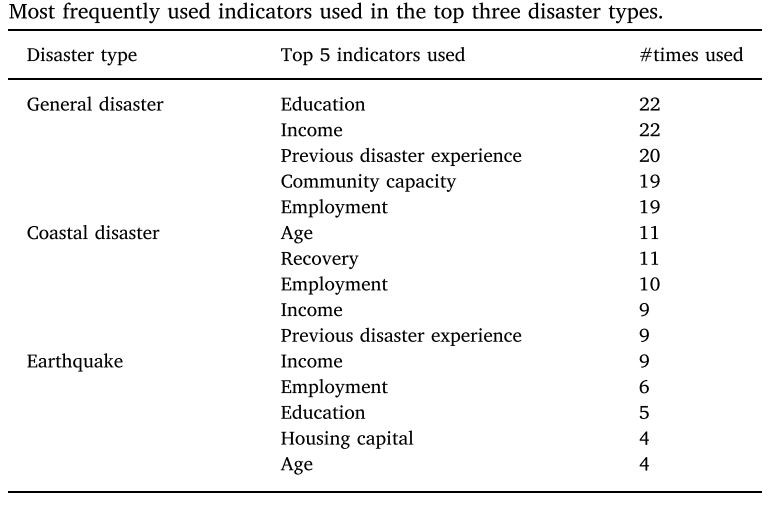Most frequently used indicators used in the top three disaster types.