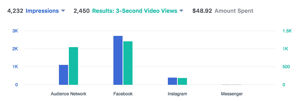 Facebook Ad Impressions and Views