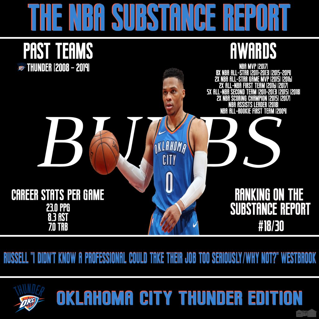 21217503060 The NBA Substance Report: #18 Out of 30 - Russell Westbrook