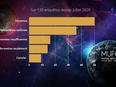 Après 7 mois le nouveau MUFON France passe la barre des 130 enquêtes !