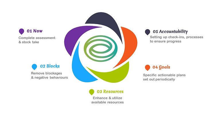 5 Step Framework.jpg