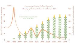 The Offering Exhibit - Corn Graph