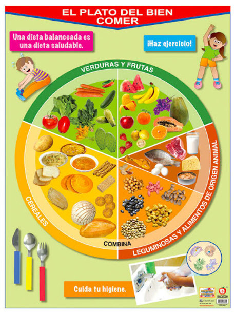 Poster Healthy Eating Plate: Póster el Plato del Bien Comer