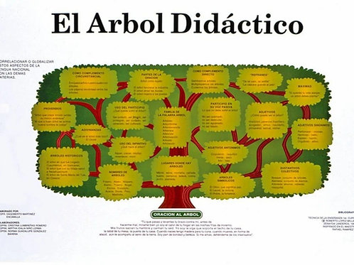 Didactic Tree Poster