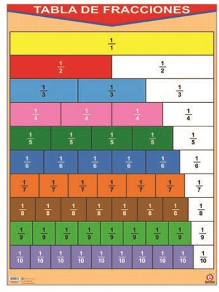 Poster Fraction Tables: Poster