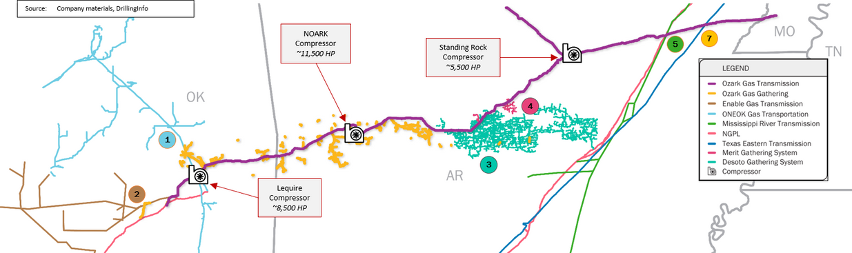 Ozark Gas Transmission