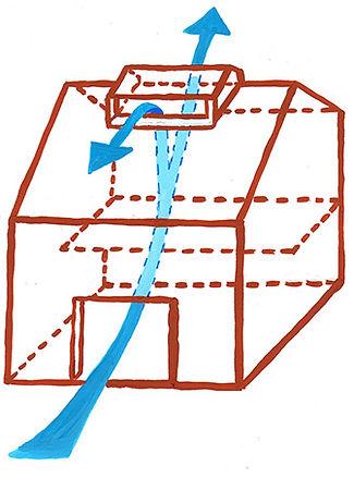 空気は温度の低いほうから高いほうへ移動するので、1階にある冷たい空気は2階最頂部を目指して動いていく