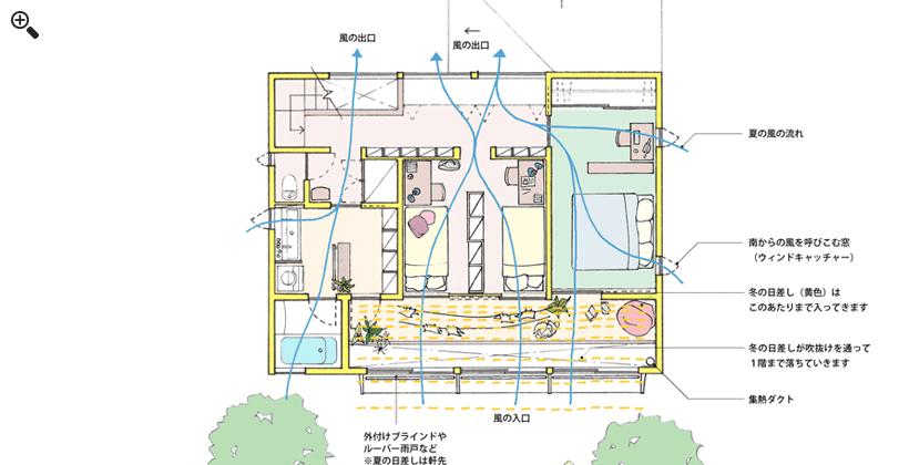 2階平面図(日差しや風)