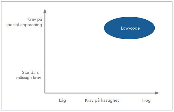 Low-code chart