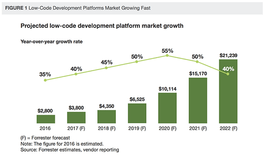 low-code platform market growth.png