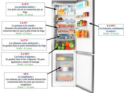 Pourquoi et Comment bien ranger son réfrigérateur?