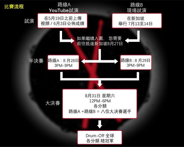 Taiwan flowchart .png