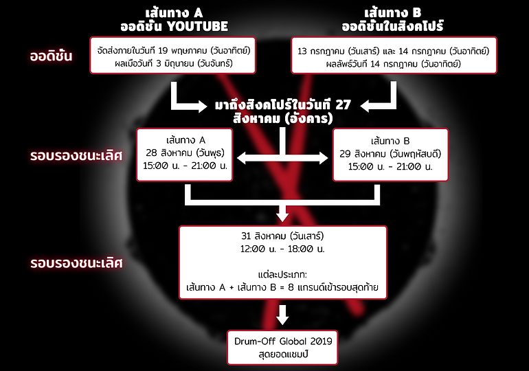 competition flow chart - THAI-01.png
