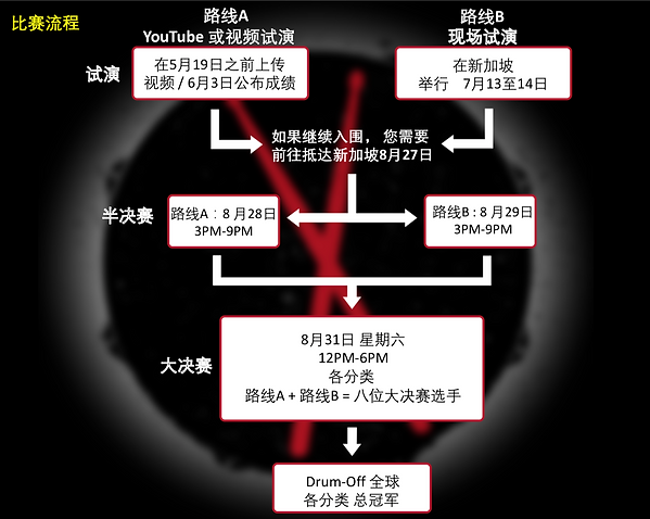 Simplified China flow chart.png