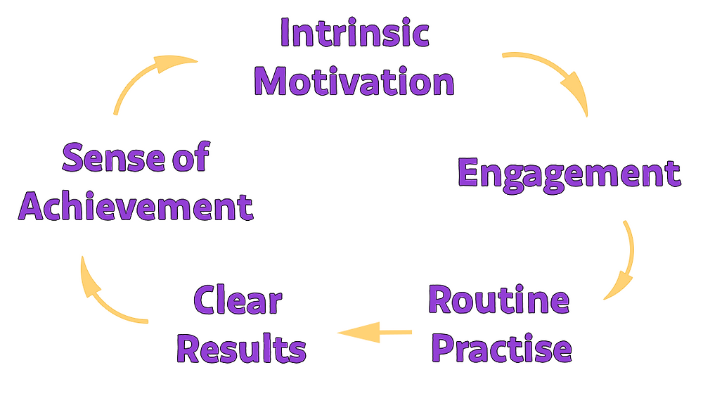 A feedback loop in which intrinsic motivation creates engagement in learning. That leads to routine practise, creating clear results and a sense of achievement. That produces sustained intrinsic motivation to learn.