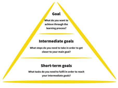 Effective Goal Execution: Part 1
