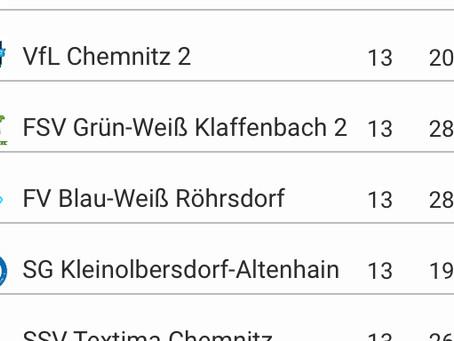 2. Herren: Niederlage in Röhrsdorf