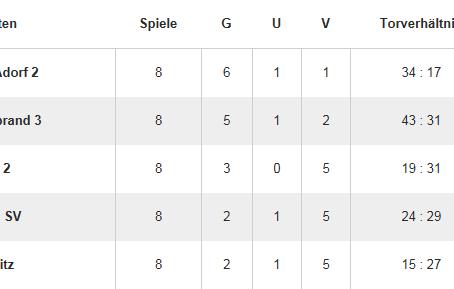 2:1 Niederlage der E2 gegen ESV Lok Chemnitz 2