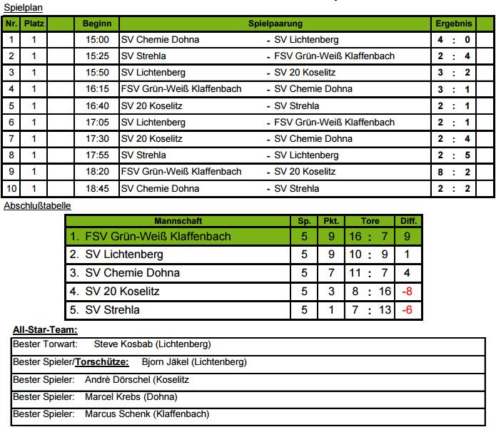 Futsal 2016 Ergebnisse