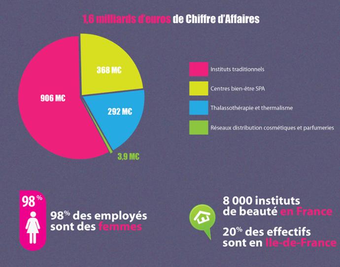 infographie du massage bien être en France