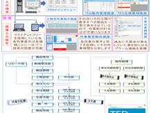 生産管理ソフトTEDの販売を開始致しました。