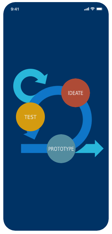 Ideate, test, prototype cycle