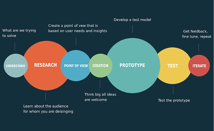 Design thinking phases