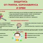 Профилактика гриппа, коронавирусной инфекции и других ОРВИ