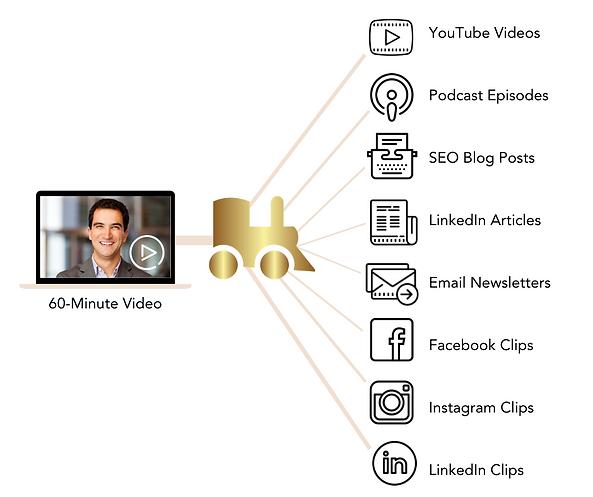Content Marketing by Alina Bonn   Effortless Engine