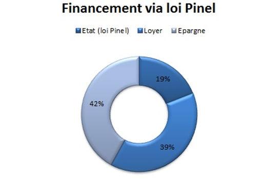 Défiscalisation Pinel JVL immobilier