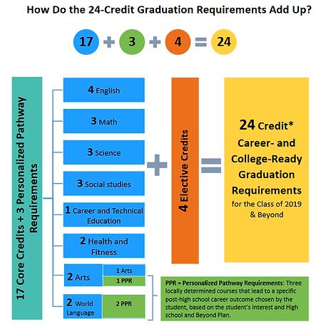 Grad Requirements.PNG
