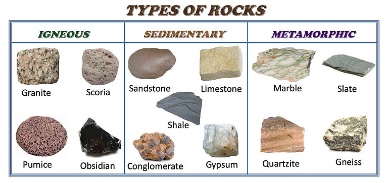 Selftution-Types-of-rocks-igneous-sedime