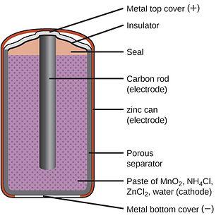 CNX_Chem_17_05_DryCell.jpg