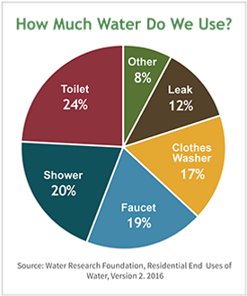 ws-ourwater-water-pie-chart-version-two_