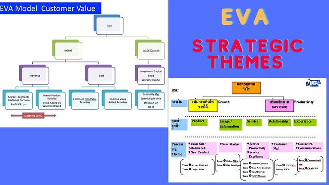 กำกับแผนธุรกิจด้วย EVA BSC
