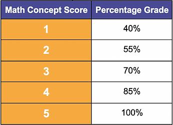 Grade Cog Scores (Math).png