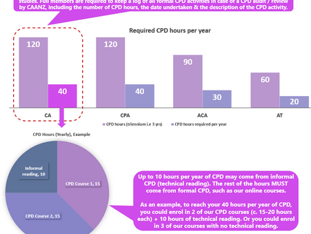 How does CPA CPE/CPD work?