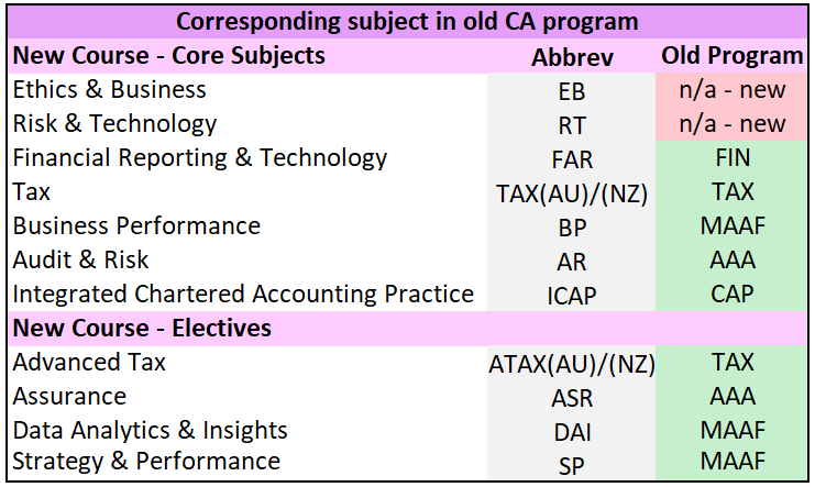 Comparability of New CA Program Courses to old CA Program Courses