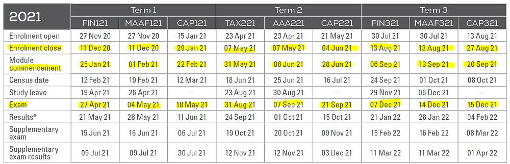 Enrolment Dates For CAANZ 2021