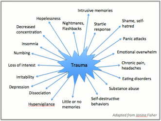 Trauma Survivors