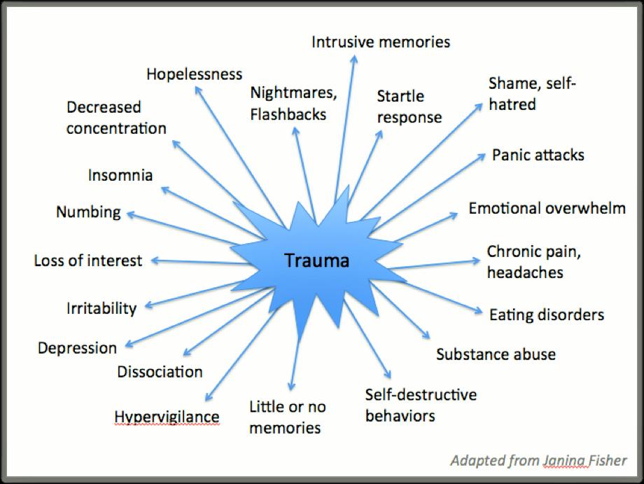 Brachial Girl - trauma survivors