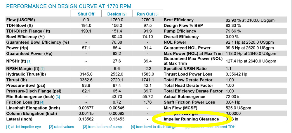 vertical turbine performance design curve chart
