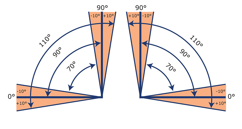 degrees of turns chart