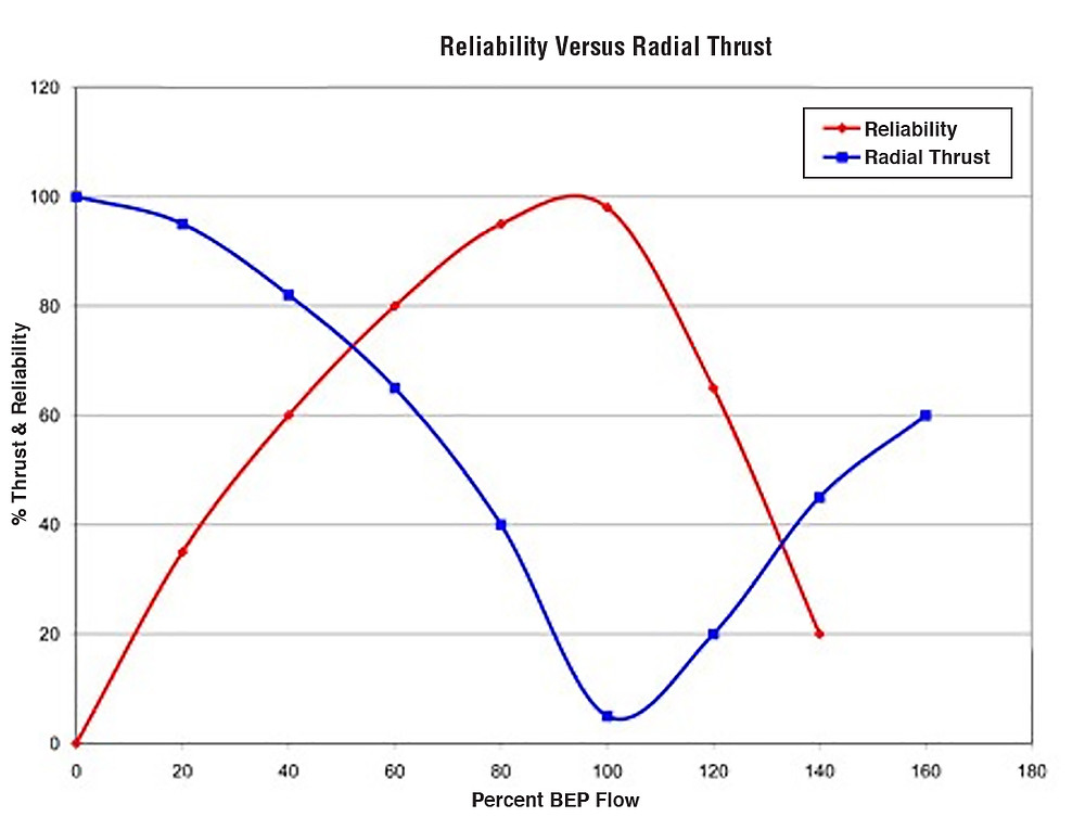 a graph comparing reliability and radial thrust