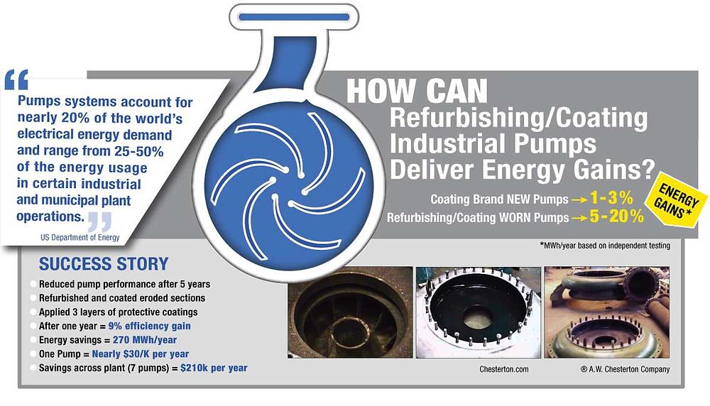 Energy gains from refurbishing/coating Industrial Pumps